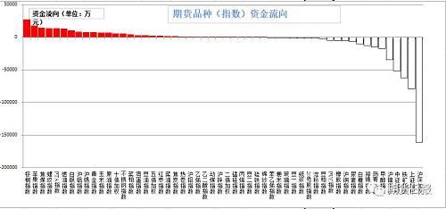 昨日资金多数流入。流入的品种有棕榈油(2.73亿),苹果(1.82亿),焦煤(1.44亿),螺纹钢(1.38亿),PTA(1.36亿);流出较大的是沪深300(16.08亿),上证50(7.91亿),铁矿石(6.24亿),中证500(5.13亿),沪镍(3.42亿)。