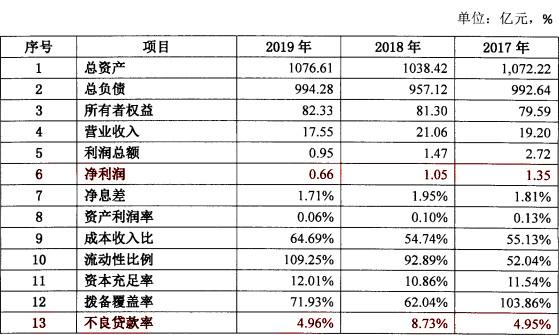 千亿大连农商银行:不良贷款率居高不下,去年净利润仅为0.66亿元