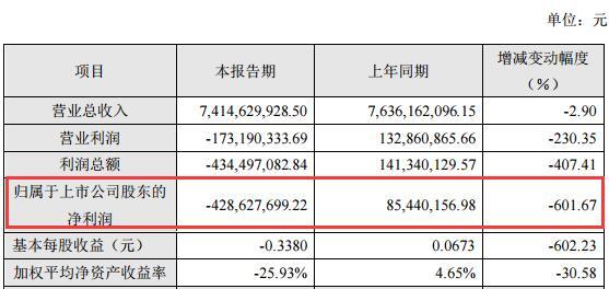 净利亏损4.3亿同降601%,计提商誉1900万,中超控股拟1.4亿出售恒汇电缆股权