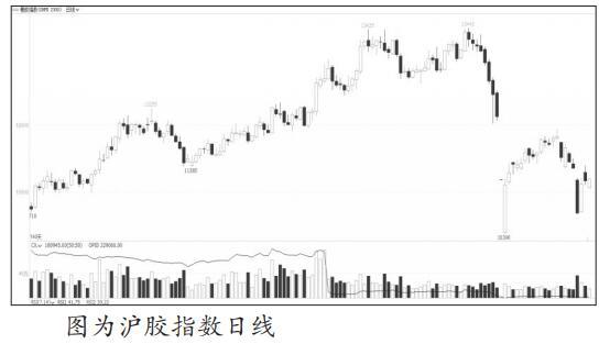 截至2月28日当周,美国道琼斯指数单周跌幅超过12%,创下自2008年金融危机以来最大单周跌幅,大宗商品的风向标美原油价格亦跟随大跌超14%,欧洲股市纷纷大幅下挫。3月3日,美联储早于市场预期启动降息50个基点,不过金融市场刚刚开启的下跌模式是否能够就此止步尚需观察。金融市场动荡对天然橡胶的负面影响,可能将持续数月之久。