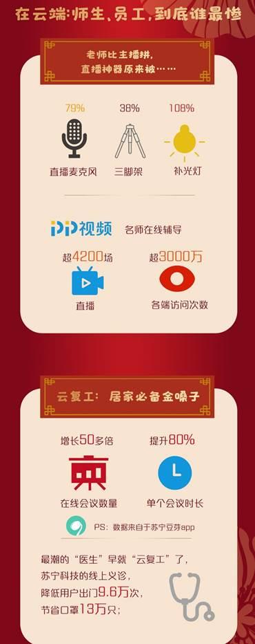 """消耗回暖正那时,苏宁开春大数据揭秘""""宅经济""""""""暖春消耗"""""""