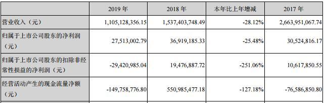 数源科技2019年末突击出售5110万资产来续命:净利下滑近三成 计提坏账4600万元