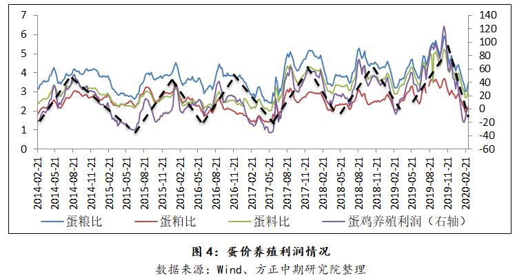 4、生猪市场影响