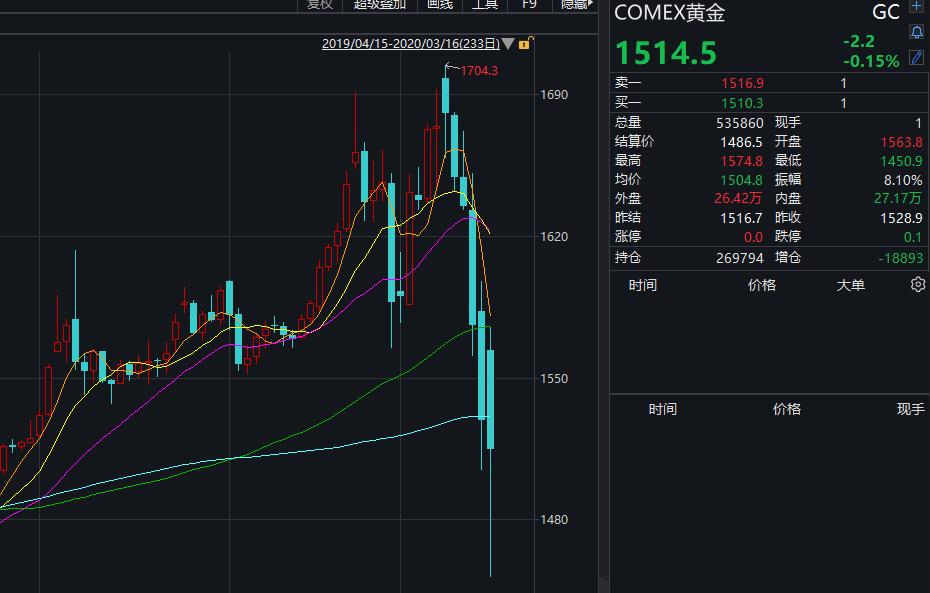 昨晚,富时中国A50指数一度翻红,不过,随后再度走跌。