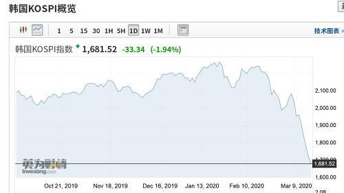 """不到1个月,100万亿大暴跌!特朗普彻底""""懵了"""",执政以来道指涨幅快跌光!仍充满信心:""""股市会照顾好自己""""…"""