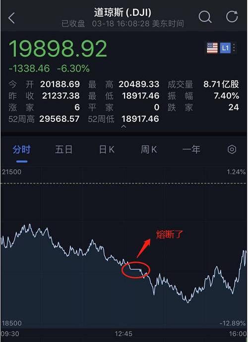 这是美股史上的第五次熔断,也是今年3月以来第四次熔断。此前四次美股熔断分别发生于1997年10月27日以及2020年3月9日、3月12日、3月16日。