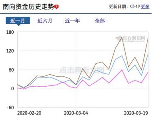 甚至美股熔断都不能阻挡南向资金加仓。北京时间3月16日晚,美股在短短两周内发生第三次熔断,而3月17日一整天,南向资金净买入金额近100亿港元。北京时间3月19日凌晨,美股发生三月内第四次熔断,而3月19日一整天,南向资金净买入金额近160亿港元。