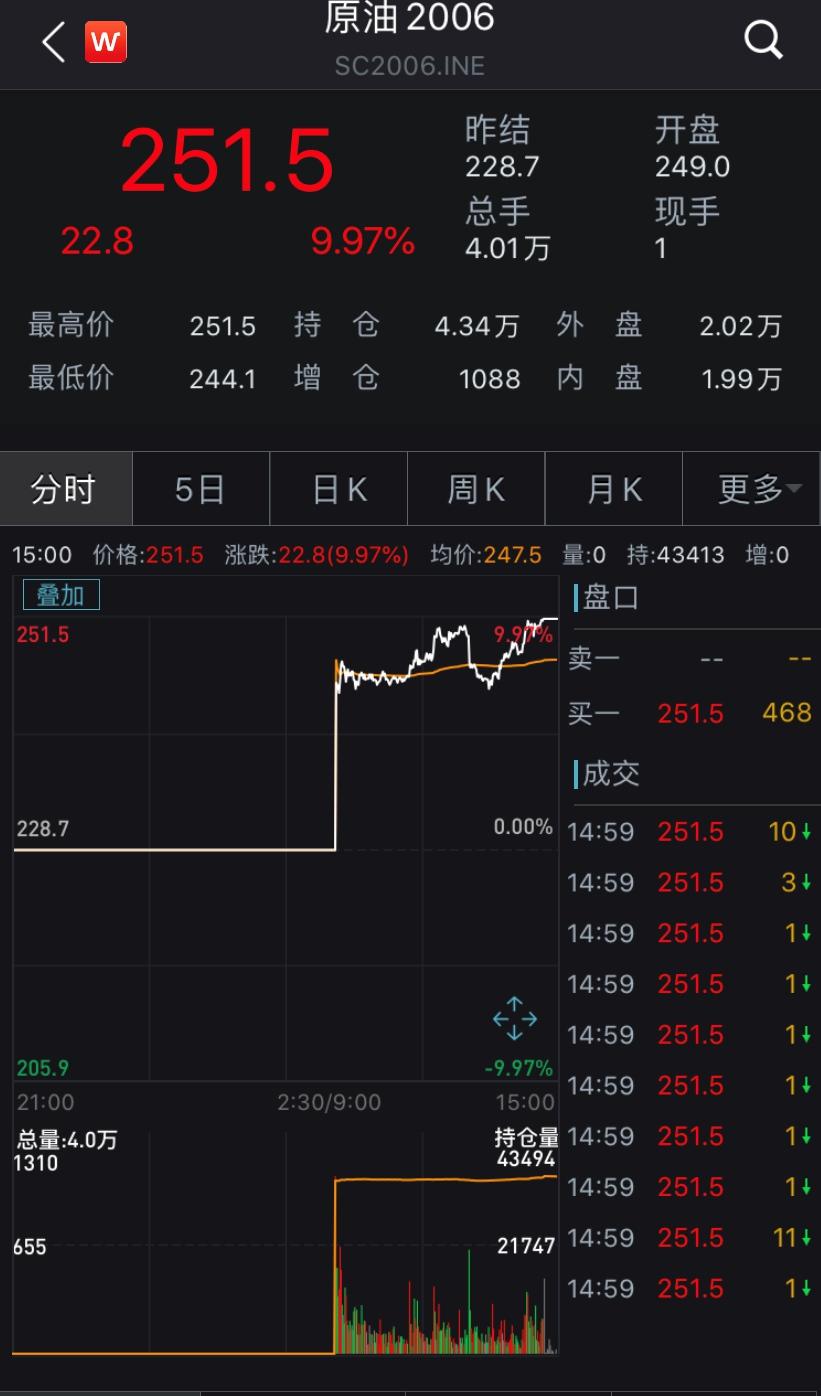 暴涨,中国原油期货涨停!美政府使出大招,油价还飙吗?