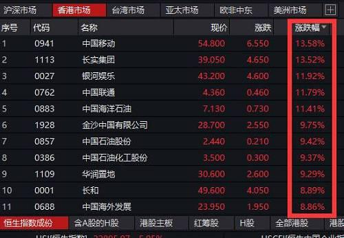 恒生指数成份股中,中国移动大涨13.58%,全天成交6752万股,成交量创最近两年多新高,成交额达到36.03亿港元。
