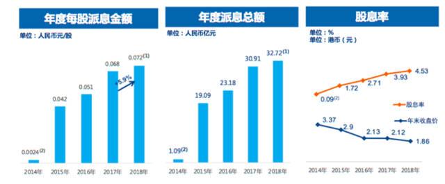 中广核电力近年派息情况