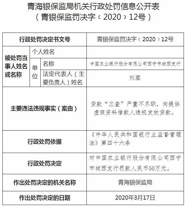 银保监开多张罚单:农业银行一支行违规放贷被罚50万