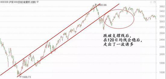 那么创业板指有没有可能跌至年线呢?有分析人士认为,从1929年的大跌来看,第一波杀跌幅度在50%左右,目前美股指数杀跌幅度还没到这个幅度,才30%多。如果美股继续下挫,那么创业板指还是有跌至250日均线这个可能的。在目前市场大跌阶段,正是选股的好时机,待后市大盘最恐慌的时候,就会逐步迎来抄底优质资产的良机。