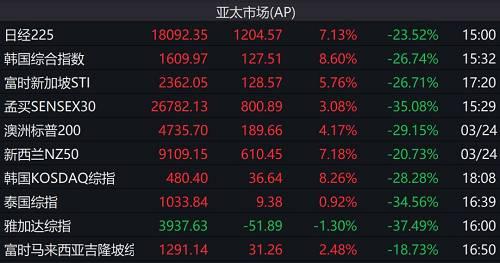 其中,日经225指数期货大涨,一度触发熔断机制,憩息营业10分钟;日本TSE REIT指数期货上涨,触发熔断机制。