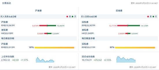 午评:北向资金净流入23.65亿元 沪股通流入10.13亿