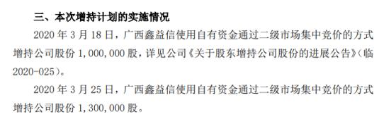 辽宁成大股东广西鑫益信增持230