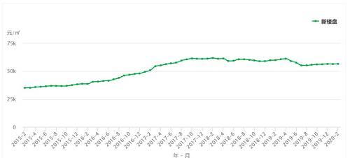 深圳,更就特殊了。2015年,深圳成为上涨领头羊,开启了上一波楼市上涨行情。但2016年10月,一轮新的调控政策空袭深圳楼市,社保缴纳年限由3年改为5年。2018年又来一剂猛药,住宅限售三年,离婚购房受限,离婚2年内最低7成首付。由此导致了深圳楼市的
