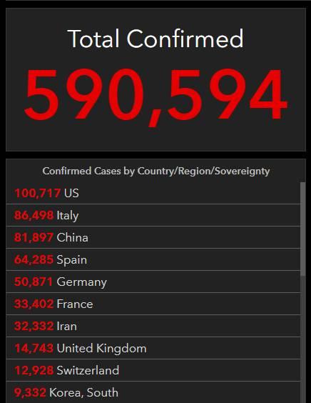 当地时间3月27日,纽约州长科莫表示在当天纽约州一天内,因为新冠肺炎死亡人数从385升至519人,增加了134例。此外,纽约州新冠肺炎确诊病例达到了44635例,其中6481人入院,1583人进入加护病房。此外,目前纽约州新冠肺炎感染者出院人数为2045人。