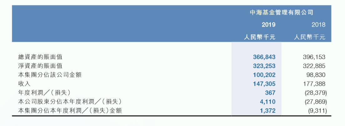 """看后崩溃!这家基金公司投研""""瘸腿""""营收突降近20%"""