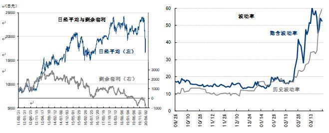 市场行情或将持续上下大幅波动