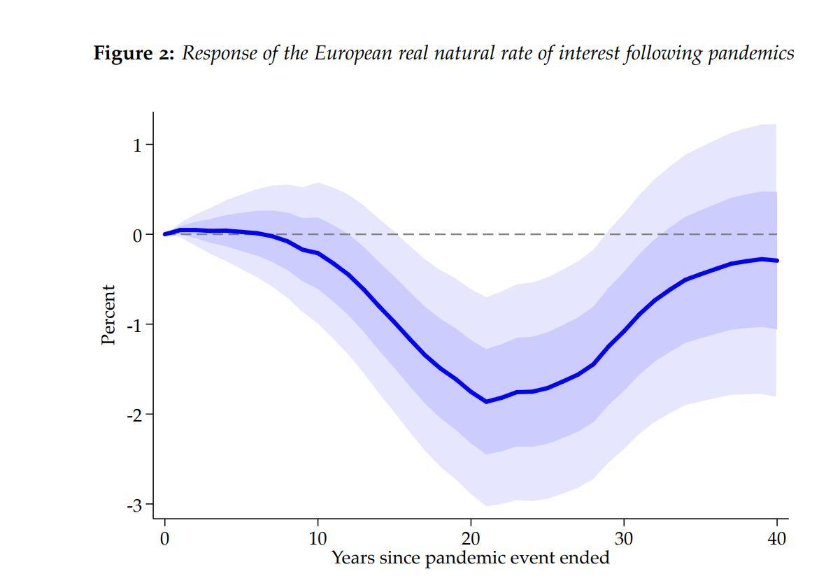 (疫情结束后欧洲实际自然利率走势,来源:达拉斯联储)