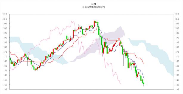 日本商品市�鋈赵u:�|京�S金晚�P上�q,橡�z小幅振�