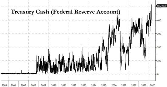 """美联储资产负债表将飙升至6万亿!这种""""钱潮""""刺激真的有效吗?"""