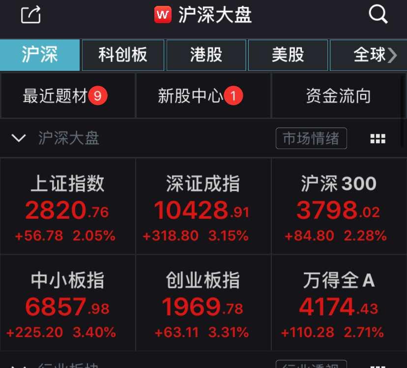 欧美股市暴涨,A股也嗨了!创指涨超3%近3700股飘红
