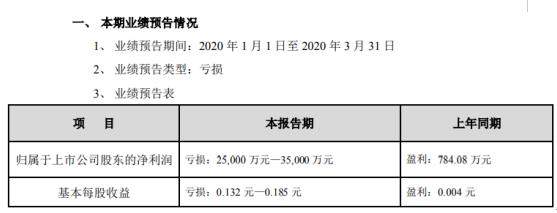 新华联2020年第一季度预计亏损2.5亿元—3.5亿元房屋交付延期导致结转收入减少