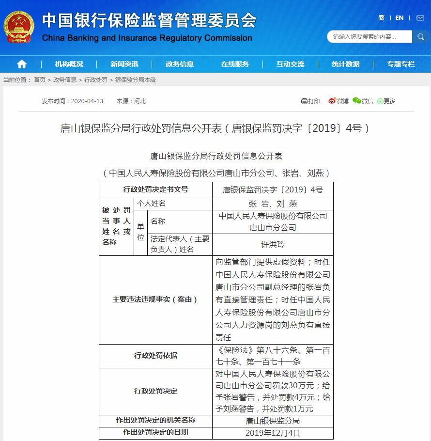 人保寿险唐山分公司被罚35万:提供虚假资料