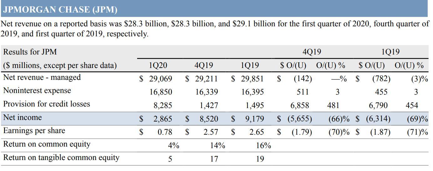 (受新会计准测影响,本季度JPM新增了68亿贷款损失计提,来源:JPM)