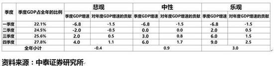 在三栽情景展望下,可以尝试将全年GDP现在标添速定为3%旁边。一方面,在3%现在标下进走义务分解,会给各地方和各部分足够的信号,只有在复工复产方面不息积极发力,才能实现全国全年的较好终局。另一方面,未发生疫情时,也许竖立了6%旁边的现在标,在此基础上进走下修,也许防止地方和部分唯数字论,从而珍惜复工复产的实在性。
