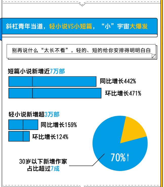 一季度30万人投身写网文,广东人最爱写,湖北人写作欲望空前高涨