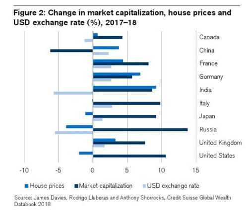 数据来源:瑞信研究院,《全球财富报告》,2018年