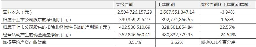 丽珠集团一季度营收微降净利微增 投资证券账面亏损639万元