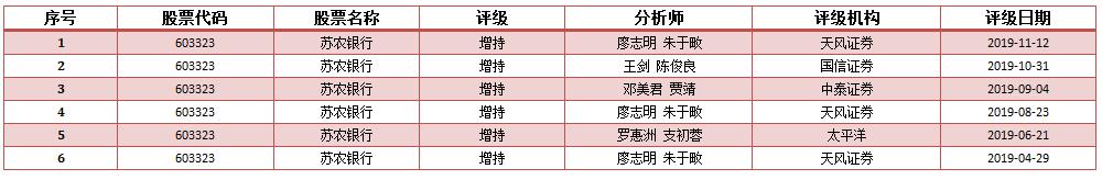 苏农银行2019年年报