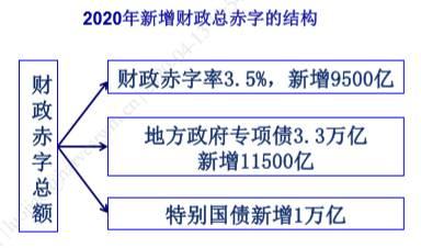 【重磅推荐】富国大通2020年一季度宏观经济及二季度投资策略报告