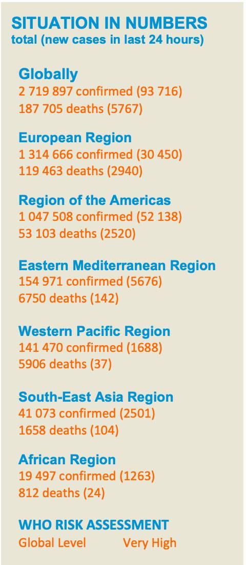 根据这份报告,截至欧洲中部夏令时4月25日10时(北京时间4月25日16时),全球确诊新冠肺炎2719897例(新增93716例),死亡187705例(新增5767例)。其中疫情最为严重的欧洲区域已确诊1314666例(新增30450例),死亡119463例(新增2940例)。