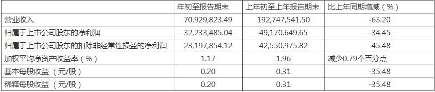 """康辰药业一季度营收净利""""双杀"""" 应收项大幅减少预付与存货大幅增加"""