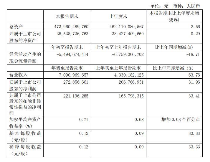 资色・公告   新城控股:2020年第一季度归股净利同比增长32%至2.73亿元