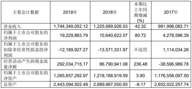 妙可蓝多2019年营收净利润双增长 奶酪业务翻倍增长成最大亮点