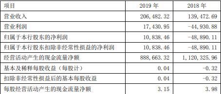 衡水银行2019年扭亏为盈,实现净利润1.08亿元