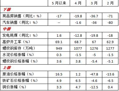 万家基金宏观周报:4月出口增速回升,货币政策延续宽松基调