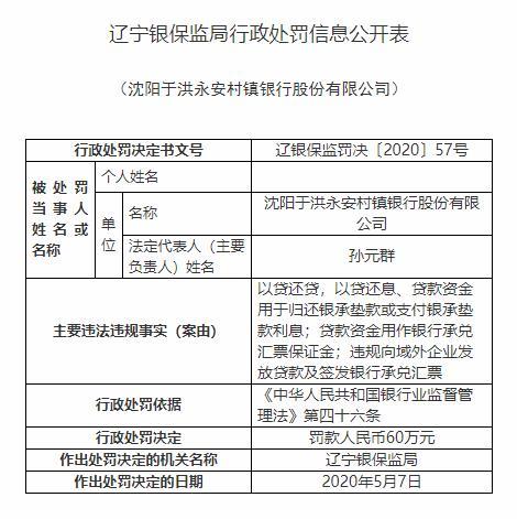 沈阳于洪永安村镇银行违法领8张罚单 最大股东阜新银行