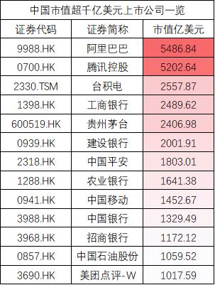 美团大涨近10%市值破千亿美元 中国13家千亿名单一览