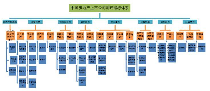 禹洲地产位列上市房企综合实力第33名,多项指标行业领先