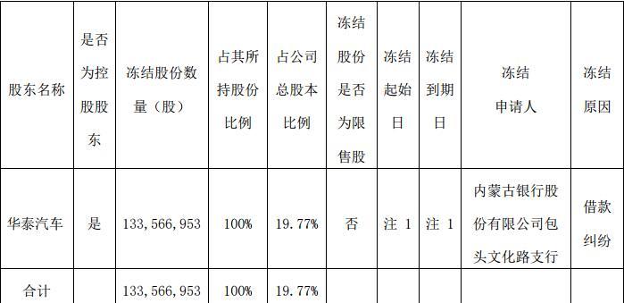 靠卖资产盈利的曙光股份总裁傅斌上任不满一周迎大礼包:大股东华泰证券所持股份100%被轮候冻结