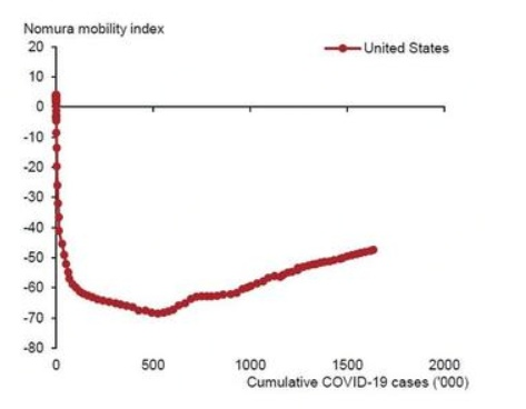 高频数据助力第二波疫情风险评估 凸显前景复杂EM国家最危险