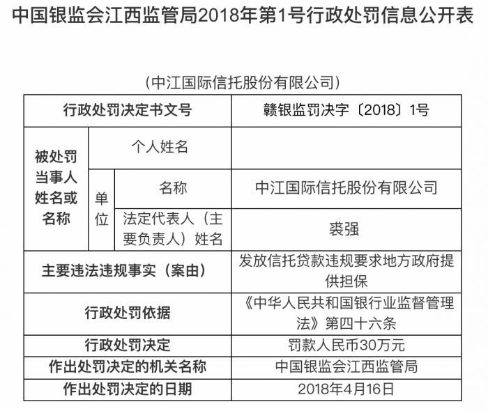 江西银保监局公布一张两年前的罚单:原中江信托干了什么被罚30万?
