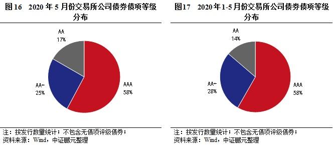 债市分析   5月份交易所信用债发行规模环比减半,信用利差分化