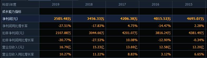 三大主业毛利率下滑,增收不增利的华通医药拟27亿并购浙农股份!标的公司资产负债率较高,估值增值近10亿